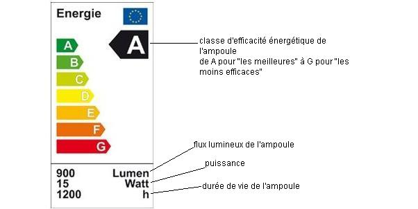 Exemple de label énergétique pour les ampoules