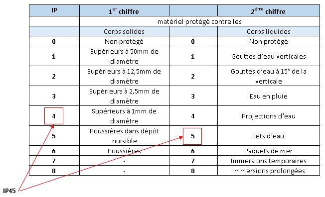 Indice de protection des luminaires (IP)