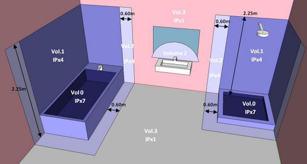 Volumes pour éclairage de la salle de bain